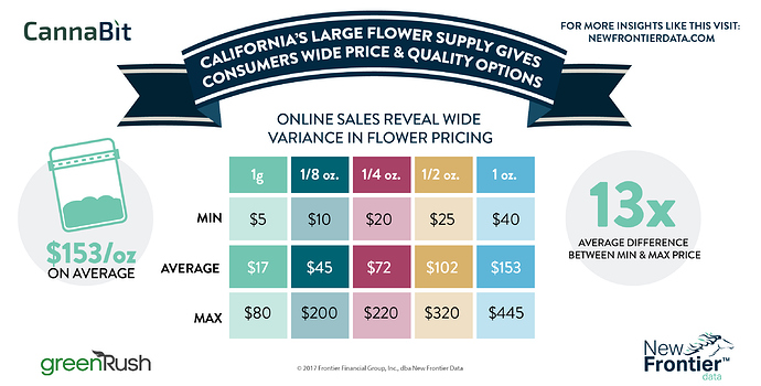 average_price_cannabis_california