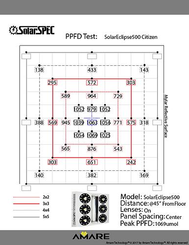 PPFD%20%4045%20w%20SE500%20Model(1)